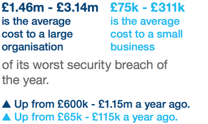 securty-breach-cost
