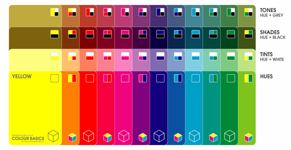 Colour Basics   | 6 Corner Hues + 6 Connector Hues + White + Black + Grey