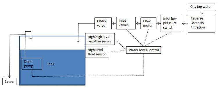 Figure 4: Process using inline water filtration system to feed aquarium, with details on equipment