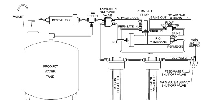 Figure 26 Reverse osmosis filtration system with permeate pump added to improve efficiency (Credit: https://www.freshwatersystems.com/t-reverseosmosispermeatepump.aspx