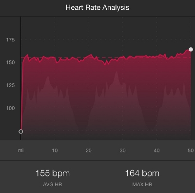 Steady increase in Heart Rate in the final 8 miles up to 164bpm (high for me!).