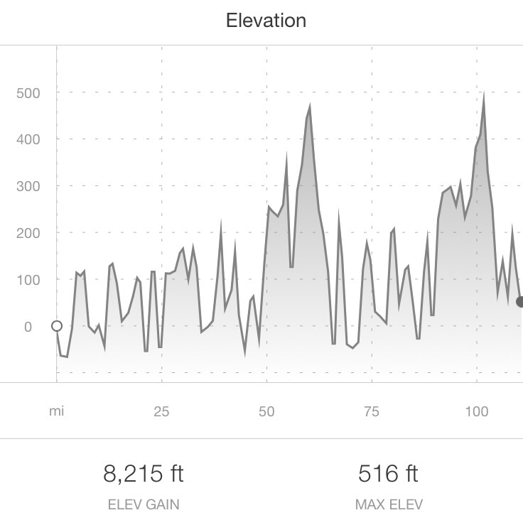 IM Wales bike course elevation profile (2500m total gain)
