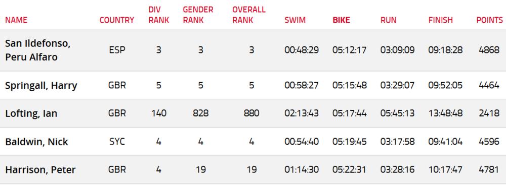 2014 Top 5 bike splits of the day (list sorted by bike split time)