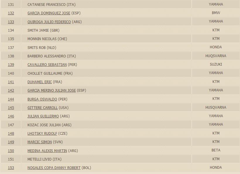 Dakar 2016 Competitor List 131-153