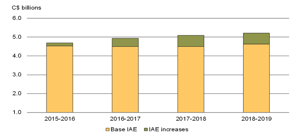 Fig 2  The projected spending of the International Assistance Envelope (IAE) shows an increase to above $5 billion by 2018.  Source: Department of Finance.