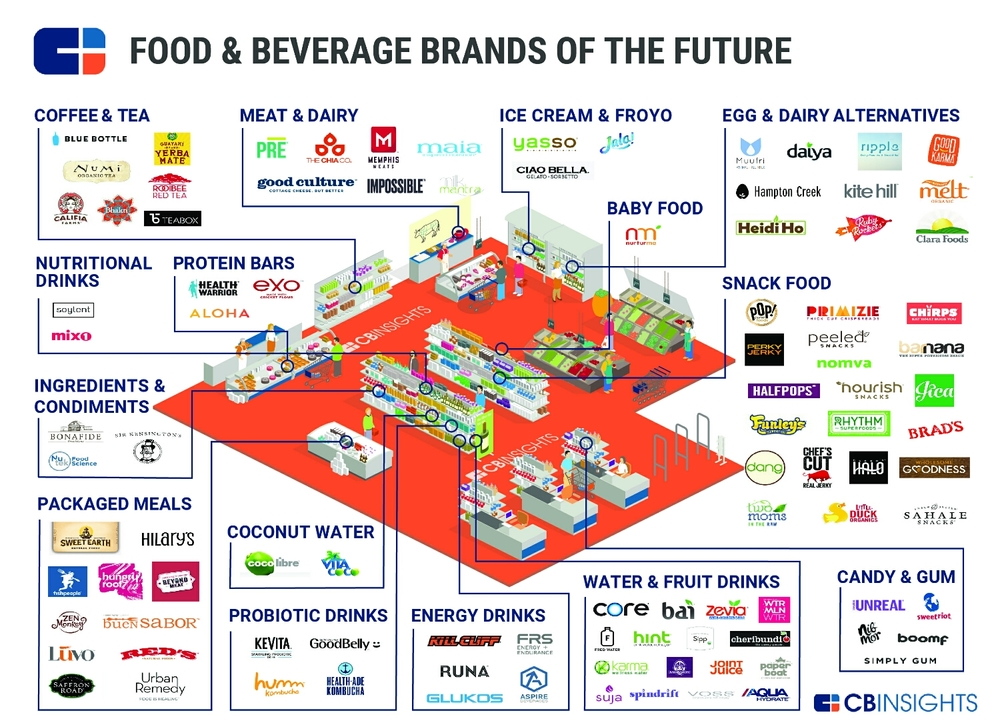 These 93 startups have raised roughly $1.8B and are conquering the big companies grocery shelf spaces. (Infographic:  CBS Insights  )