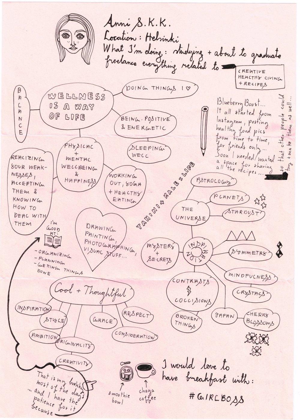 Anni Scan - Mindmap 24MB-min.jpg