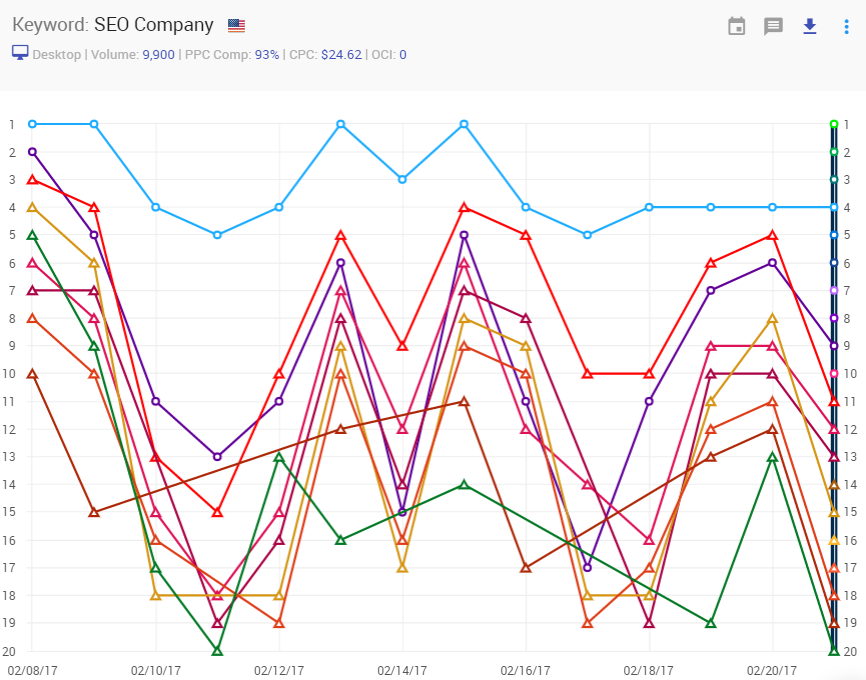 "These are the Wild ranking fluctuations for those companies ranking for Keyword ""seo company"". They are getting hit by Google again and again. Most companies don't even know that their URL is at great risk of permanent Google De-indexation. SEO Companies job is not to pol-vault clients over businesses doing it the right way, its to Optimize and Strategically Build, Market and Network etc."