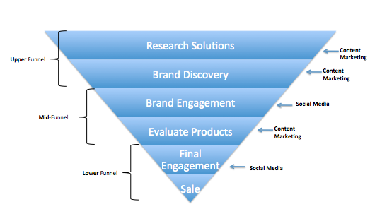 Using content marketing in the purchase funnel