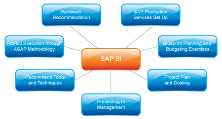 Sap business intelligence bi clarionttech training courses big sap bi malvernweather Image collections