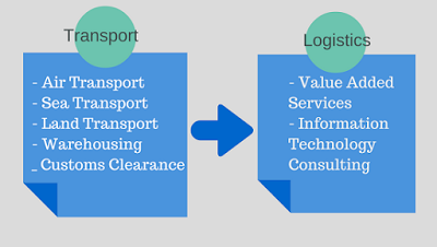 what is logistic essay 05122016 chapter 2 part 1 literature review 20:0 definition of logistic  what is logistic  if you are the original writer of this essay and no.