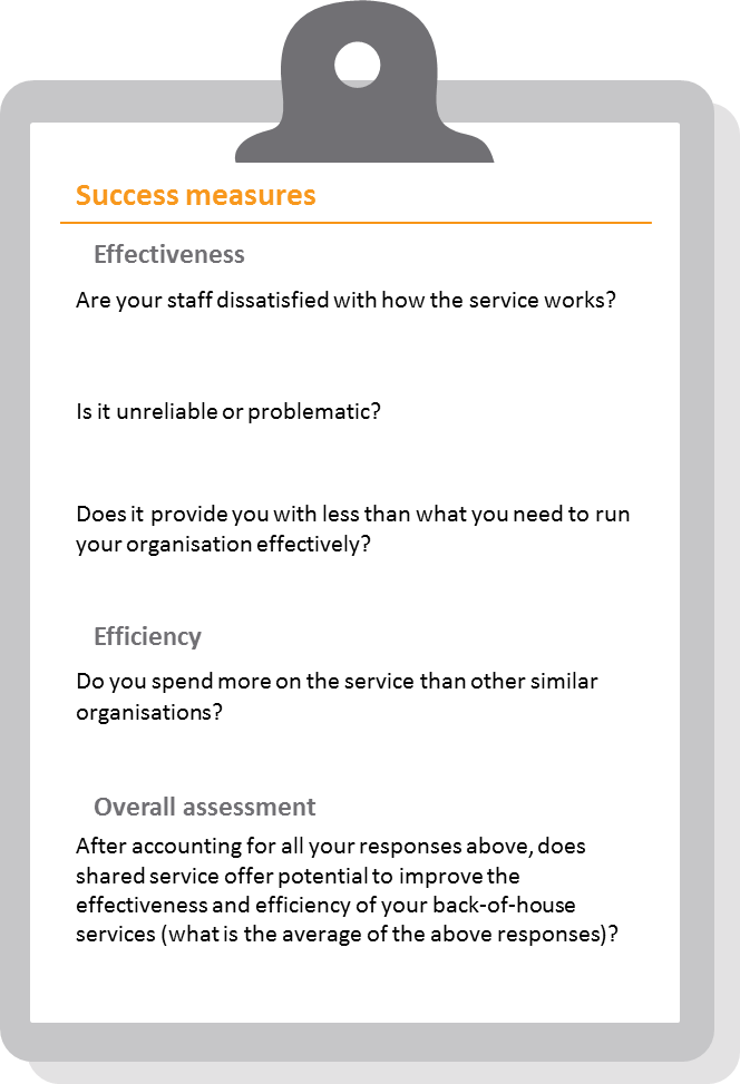 Figure 4: Questions for rating the efficiency and effectiveness of each of your back-of-house services