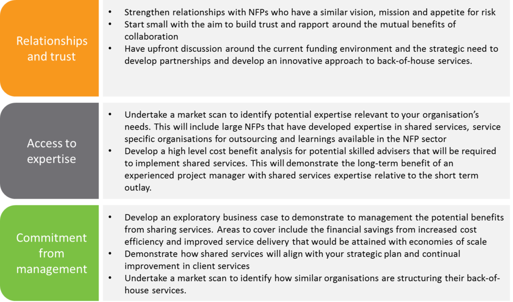 Figure 6: Advice for strengthening the feasibility of shared services