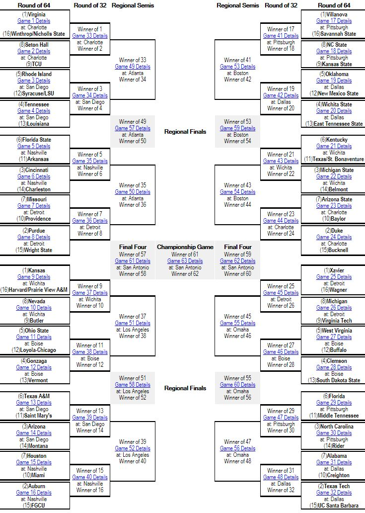 Bracket Notes:  FIRST FOUR TEAMS OUT: UCLA, Georgia, Marquette, Washington  NEXT FOUR TEAMS OUT: Louisville, USC, Temple, Utah  FOLLOW ME ON TWITTER: @roccomiller8