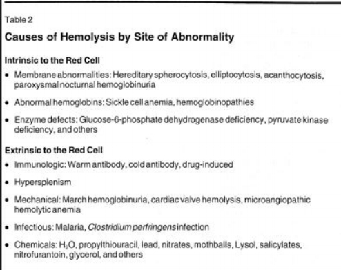 causes of hemolysis