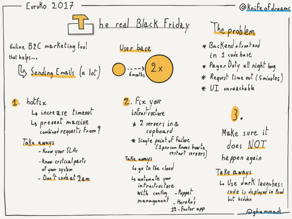The Real Black Friday -  Judit Ordog-Andrasi