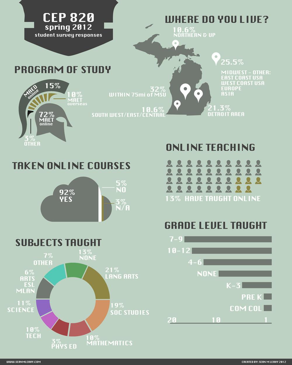 CEP-820-Survey-Infographic