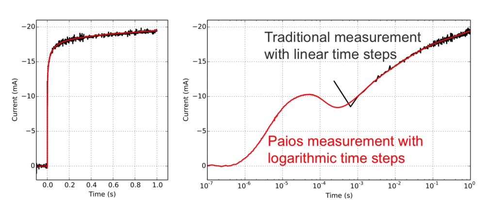 Flex-res: The time resolution of the transient-measurement is varied logarithmically to obtain a very high dynamic range