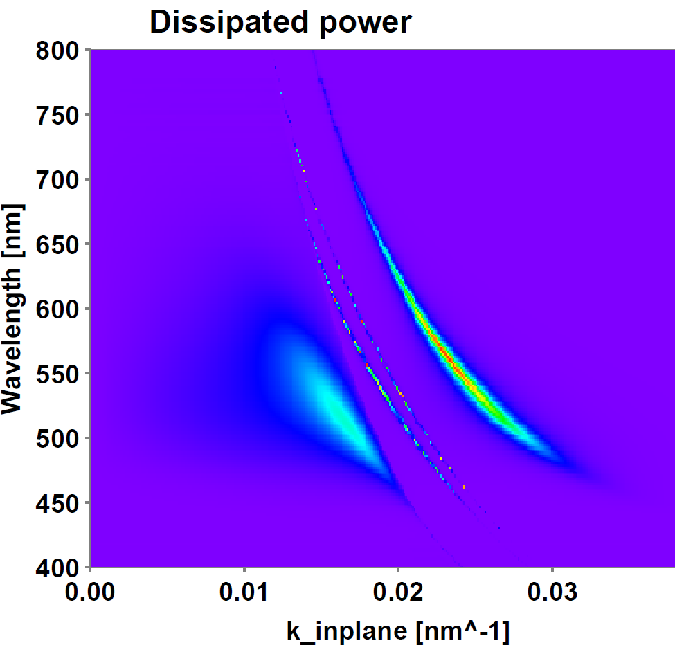 Simulation of waveguided modes across the visible spectrum