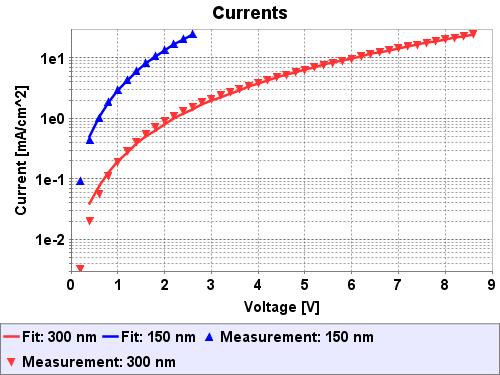 currentvoltagecurvefit_04.png