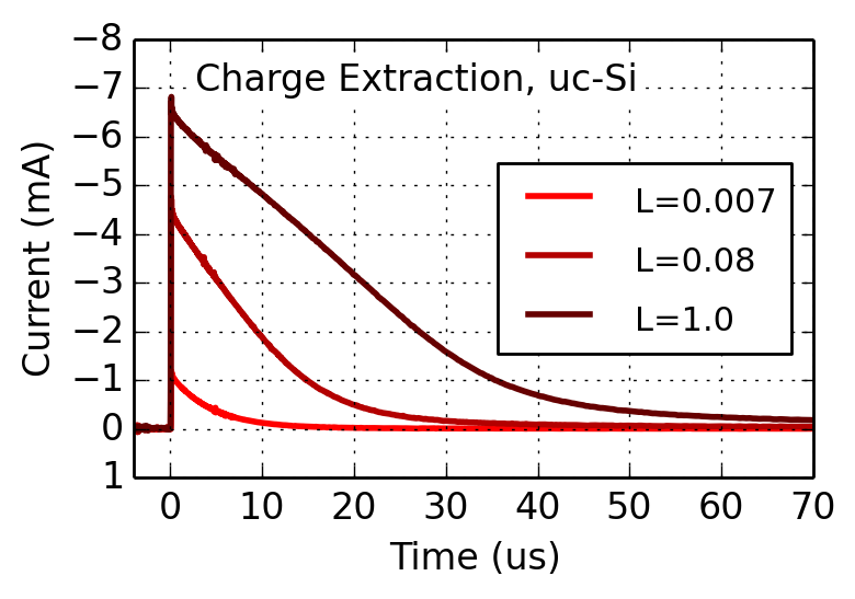 charge extraction in oleds and solar cells