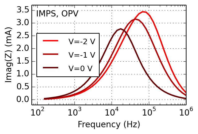 intensity-modulated-photocurrent-spectroscopy for oleds and solar cells