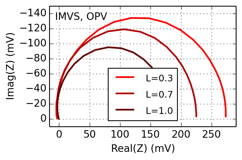 intensity-modulated-photovoltage-spectroscopy for oleds and solar cells