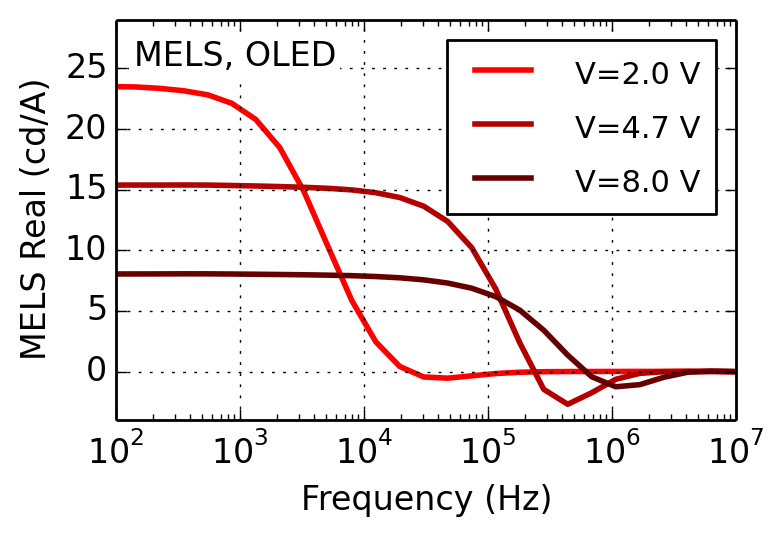 MELS-modulated-electroluminescense-spectroscopy