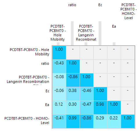 Optimised correlation matrix allows better comparability between data since the target weights have less influence.