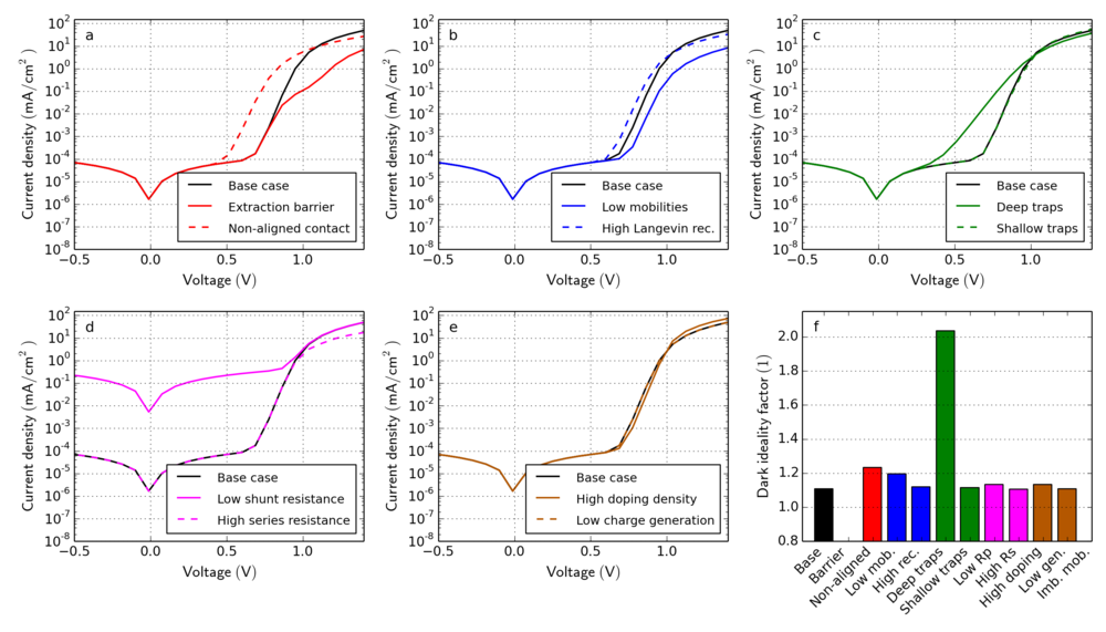 Figure 3. Dark JV-curve simulations for all cases in Table 1. (f) Dark ideality factors are extracted using Equation ( 2 ).