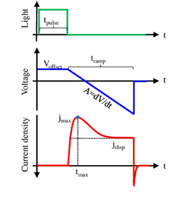 Figure 5. Schematic illustration of a photo-CELIV experiment. The linearly increasing voltage extracts charge carriers and leads to a peak ( j max) in current. The charge carrier mobility is calculated using  t max.