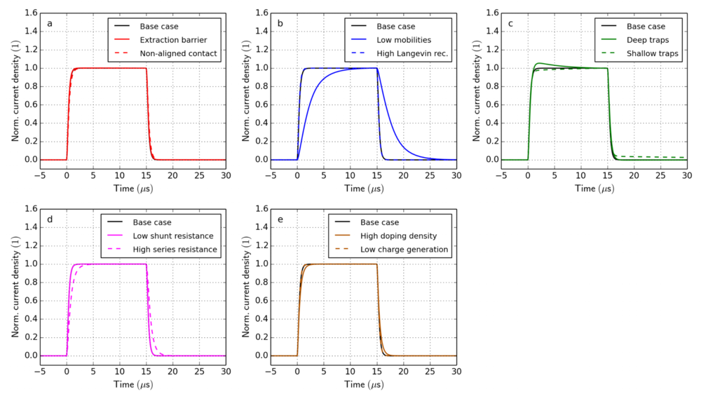 Figure 11. Transient photocurrent simulations for all cases in Table 1. At  t  = 0 the illumination is turned on. At  t  = 15 μs the illumination is turned off. The applied voltage is 0 V. The current is normalized by the current at 15 μs.