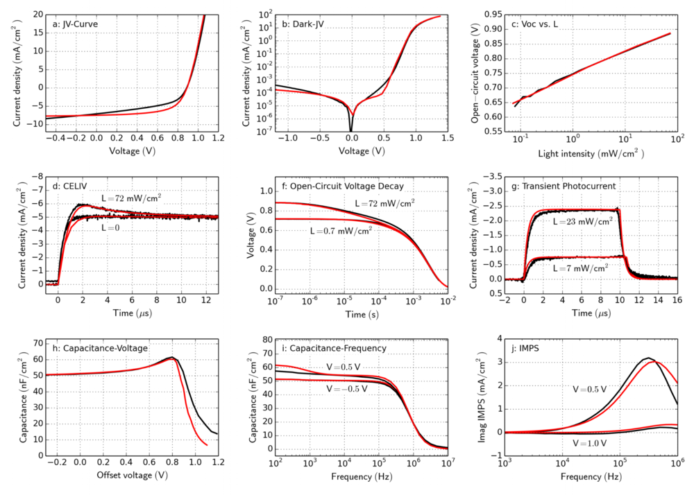 Figure 16. Measurements of an organic PCDTBT:PC70BM solar cell (black) and drift-diffusion simulation results (red) from a global fit. (a) JV-curve under illumination ( L  = 72 mW/cm²). (b) dark JV-curve. (c) Open-circuit voltage for varied light intensity. (d) Dark-CELIV ( L  = 0) and photo-CELIV ( L  = 72 mW/cm²) with ramp rate 100 V/ms. Light is turned off at  t  = 0. (f) Open-circuit voltage decay for two light intensities. Light is turned off at  t  = 0. (g) Transient photocurrent for two light intensities. Light is turned on at  t  = 0 and turned off at  t  = 10 μs. (h) Impedance spectroscopy at 10 kHz with varied offset-voltage. (i) Impedance spectroscopy at constant voltage with varied frequency. (j) Intensity-modulated photocurrent spectroscopy (IMPS) with constant offset voltage.