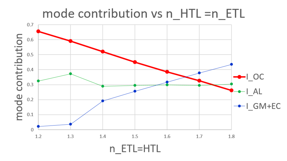 lower HTL and ETL n.png