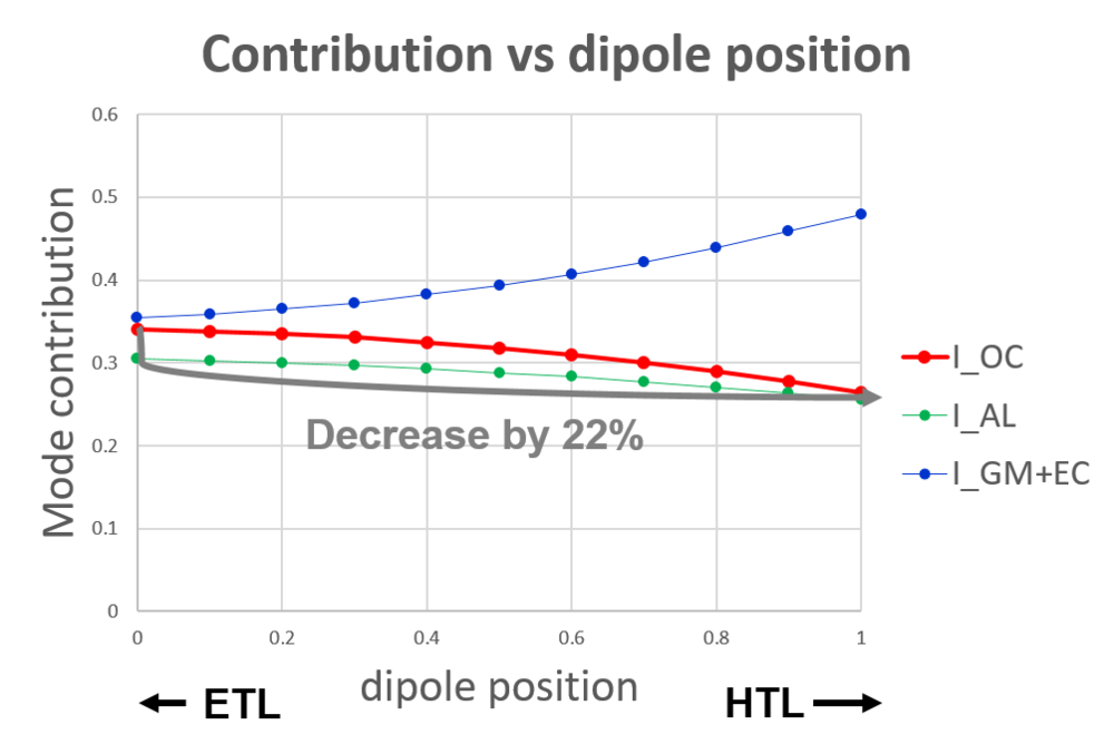impact of dipole position.png