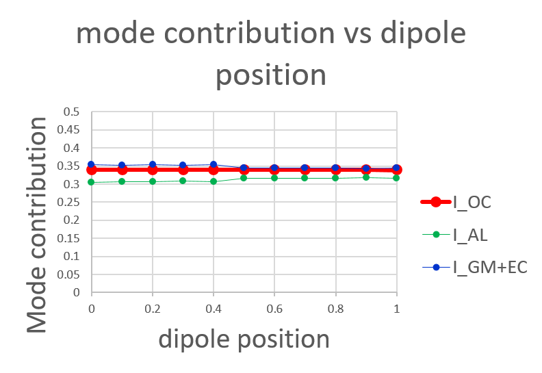 dipole position on the first max.png
