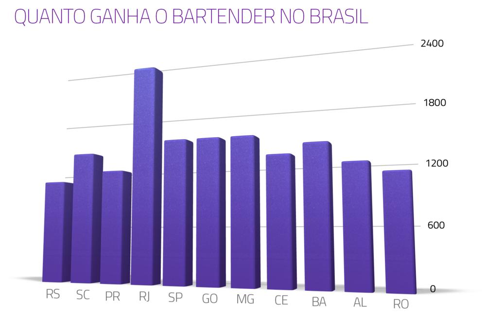 quanto ganha o bartender no brasil