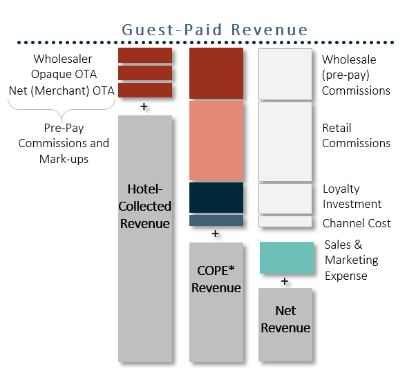 Revenue types defined, included customer acquisition cost categories.