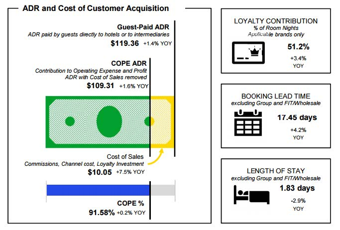 Analyze cost data to view Net Revenue as well as sought -after new metrics like    Loyalty Contribution, Booking Lead Time and Length of Stay.