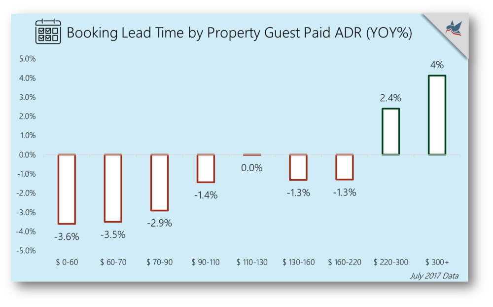 Property Guest Paid ADR