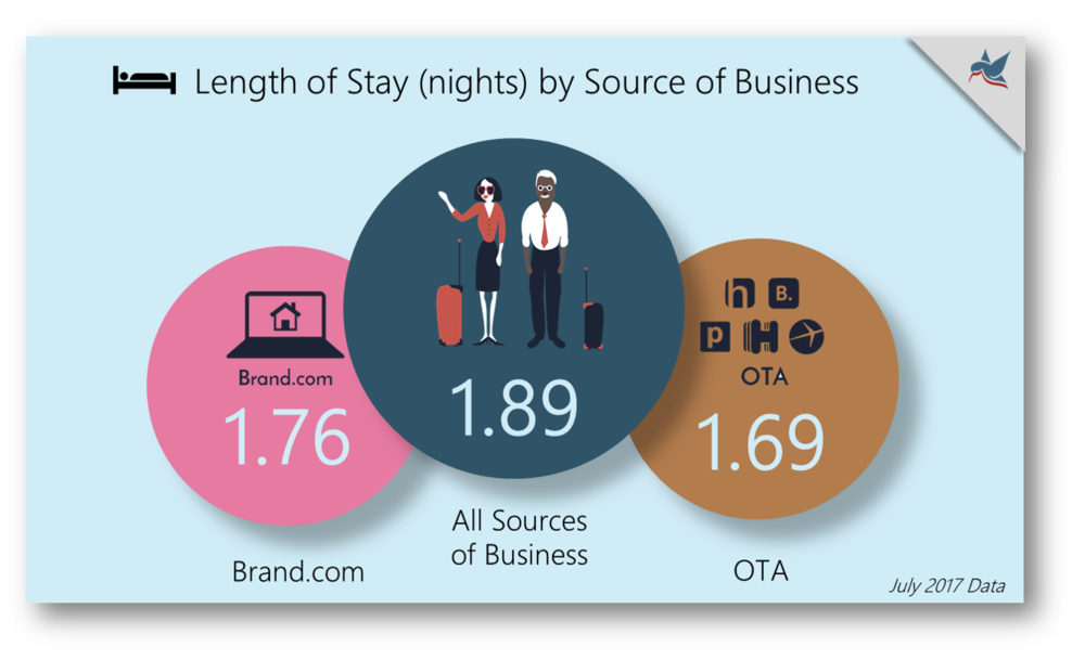 Length of Stay by Source of Business