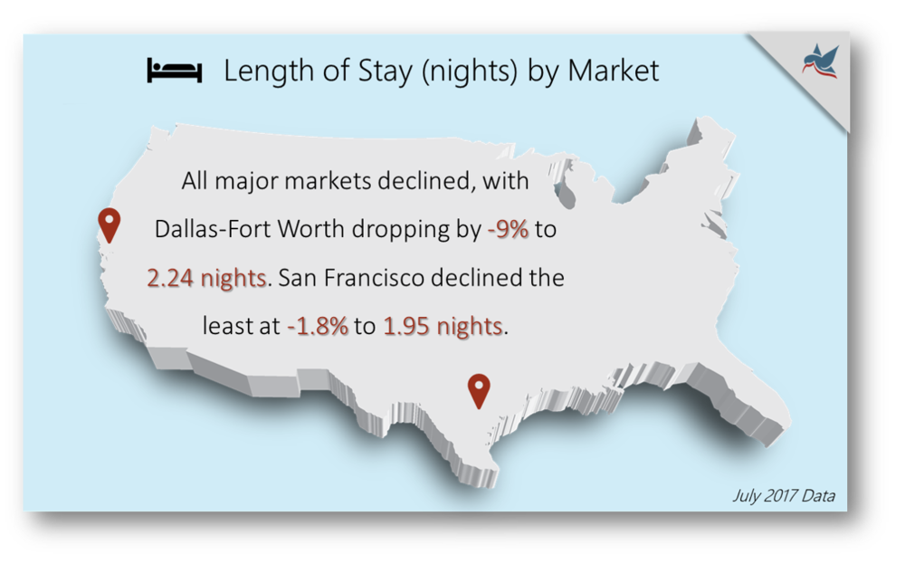 Length of Stay by Market