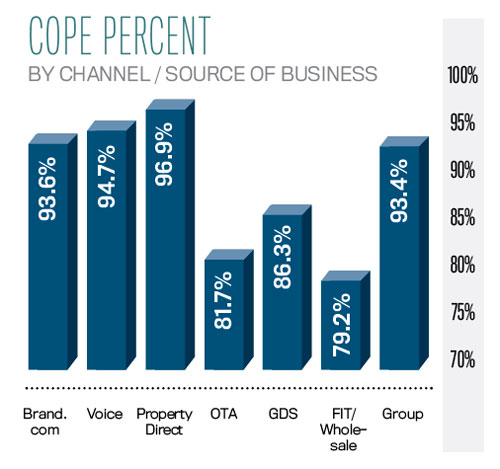 Nov17Data_Cope-Percent-by-channel-source-of-business.jpg
