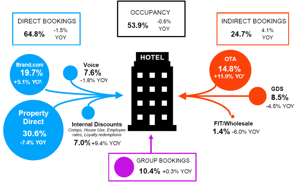 Quantify room night demand by source of business -