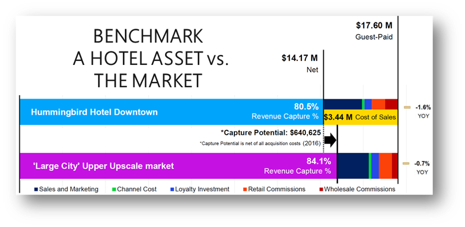 Indicates the subject hotel has Revenue Capture Potential of $640k -