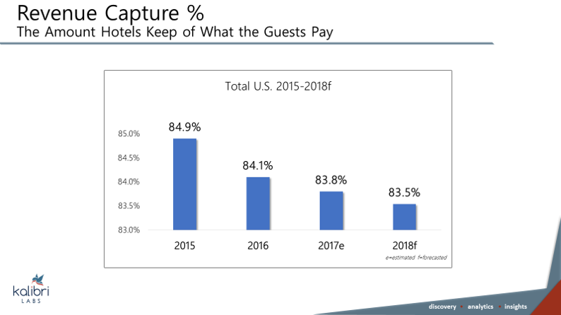 Revenue capture is the revenue hotels retain after spending to acquire guests.
