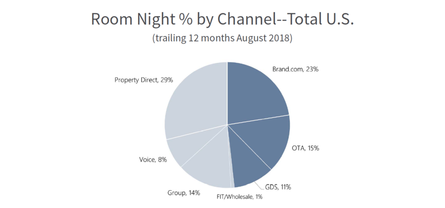 Loyalty bookings made directly through a hotel's website generate a return on investment that is nearly double that of the revenue earned via OTA channels. Source: Kalibri Labs