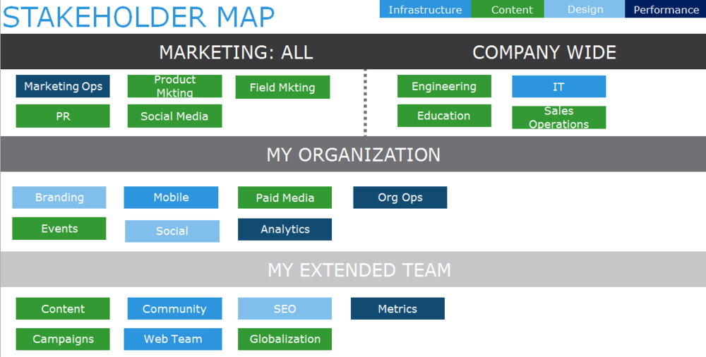 Stakeholder Map Marketing