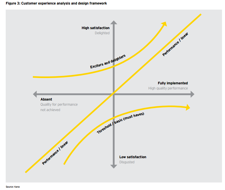 Source: Ernst & Young Customer Centricity