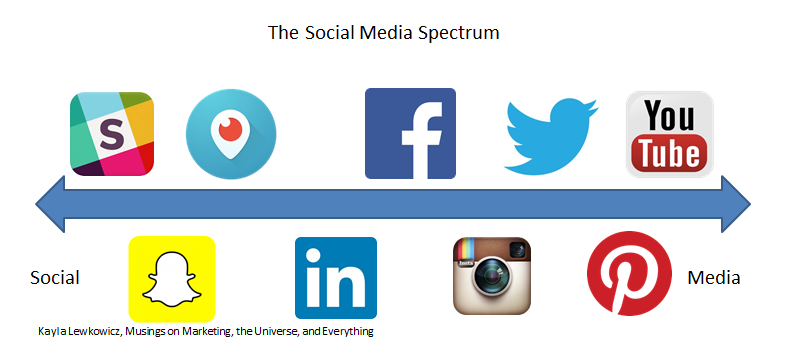 Social Media Spectrum